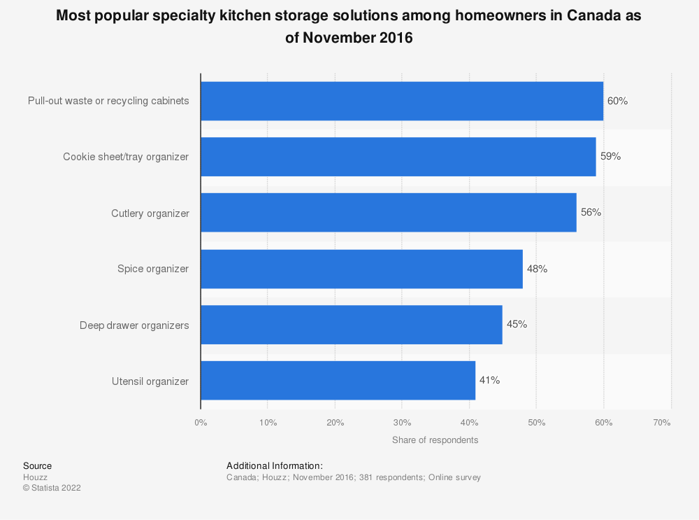Statistic: Most popular specialty kitchen storage solutions among homeowners in Canada as of November 2016 | Statista