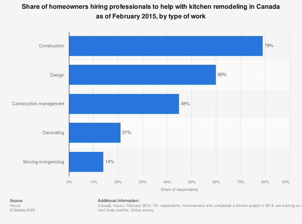 Statistic: Share of homeowners hiring professionals to help with kitchen remodeling in Canada as of February 2015, by type of work | Statista
