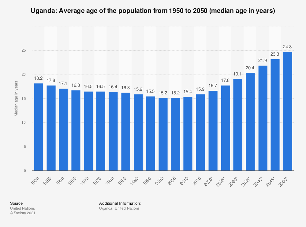 Statistic: Uganda: Average age of the population from 1950 to 2050 (median age in years) | Statista