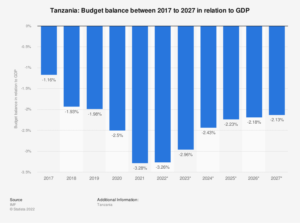 Statistic: Tanzania: Budget balance between 2014 to 2024 in relation to GDP | Statista