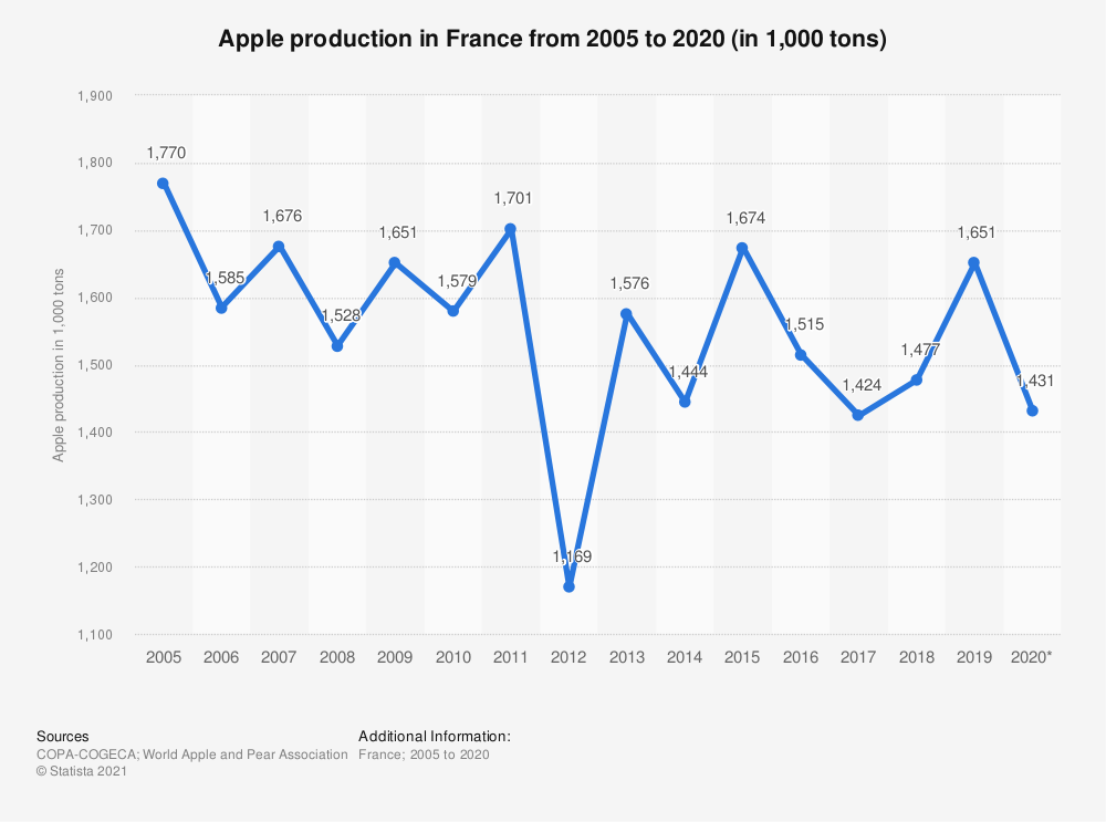 Statistic: Apple production in France from 2005 to 2015 (in thousand tons) | Statista