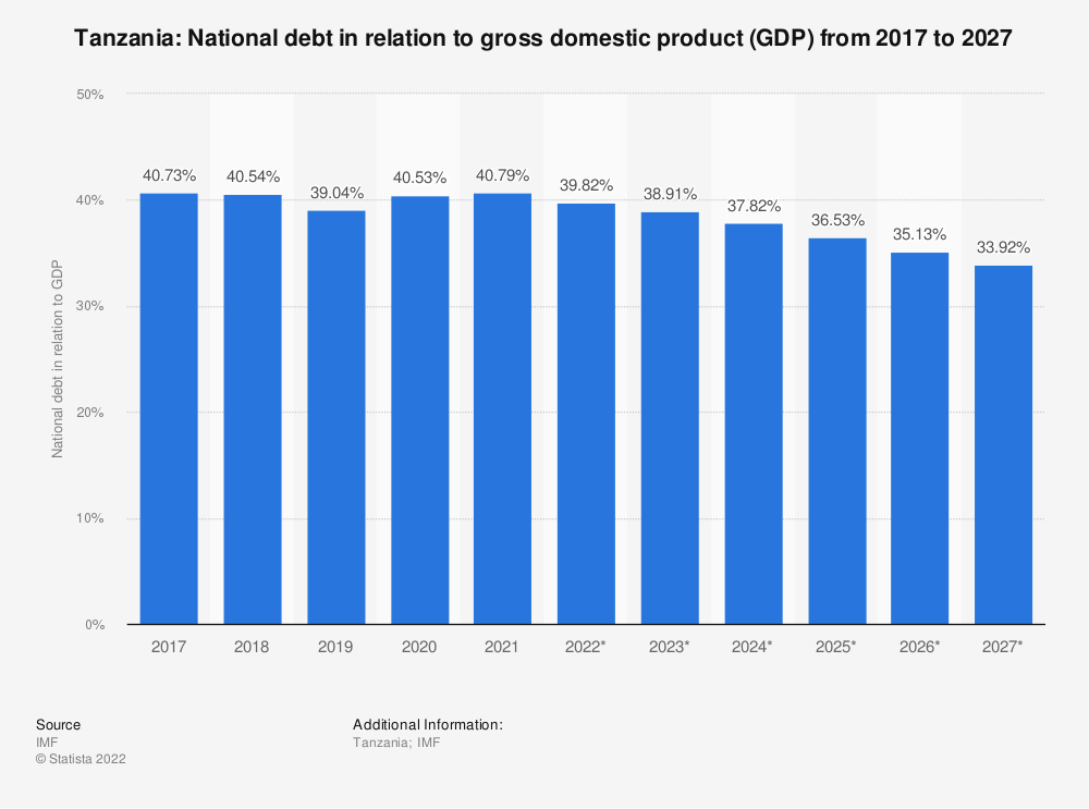 Statistic: Tanzania: National debt in relation to gross domestic product (GDP) from 2014 to 2024 | Statista