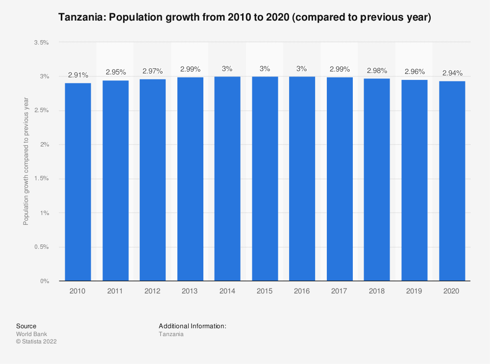 Statistic: Tanzania: Population growth from 2007 to 2017 (compared to previous year)   Statista