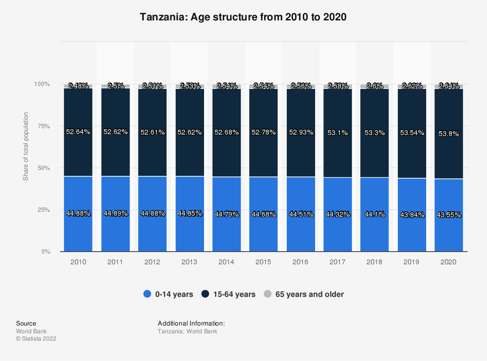 Statistic: Tanzania: Age structure from 2009 to 2019 | Statista
