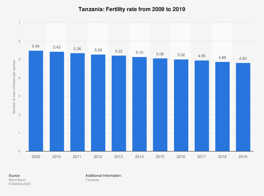 Statistic: Tanzania: Fertility rate from 2006 to 2016 | Statista