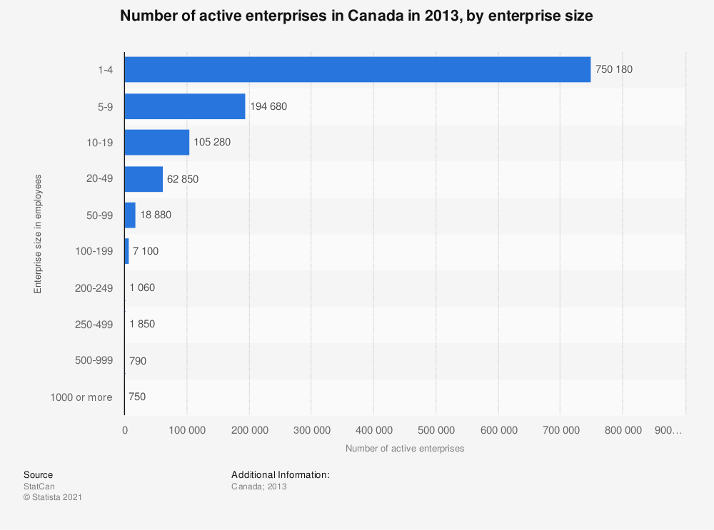 Statistic: Number of active enterprises in Canada in 2013, by enterprise size | Statista