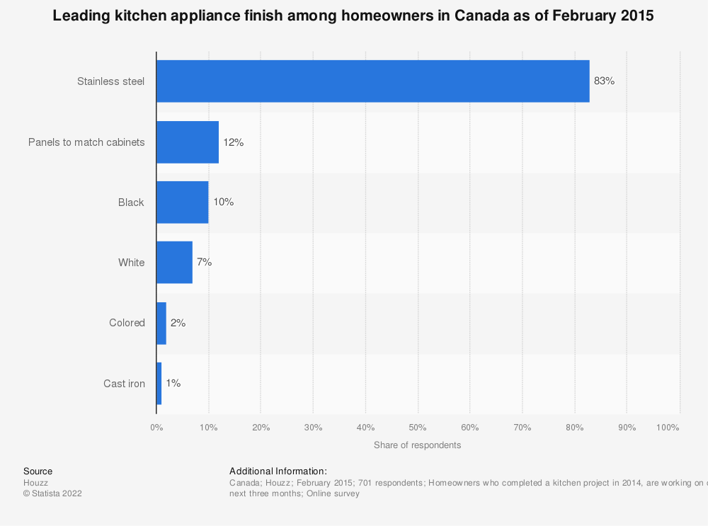 Statistic: Leading kitchen appliance finish among homeowners in Canada as of February 2015 | Statista
