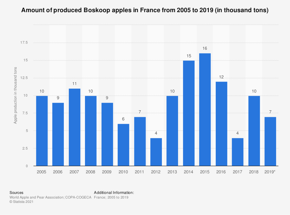 Statistic: Amount of produced Boskoop apples in France from 2005 to 2017 (in thousand tons) | Statista