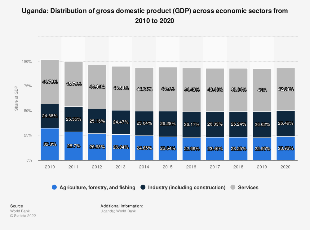 Statistic: Uganda: Distribution of gross domestic product (GDP) across economic sectors from 2009 to 2019 | Statista