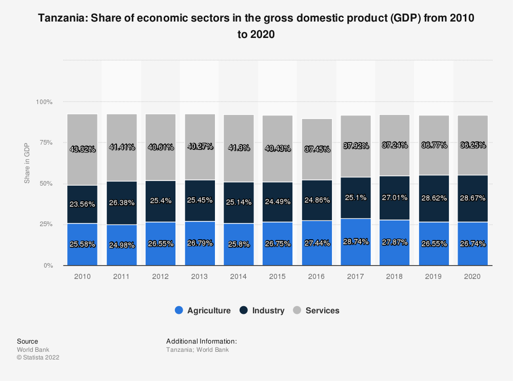 Statistic: Tanzania: Share of economic sectors in the gross domestic product (GDP) from 2007 to 2017 | Statista
