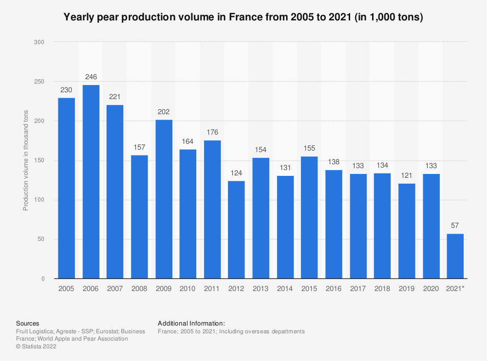 Statistic: Pear production in France from 2005 to 2017 (in thousand tons) | Statista