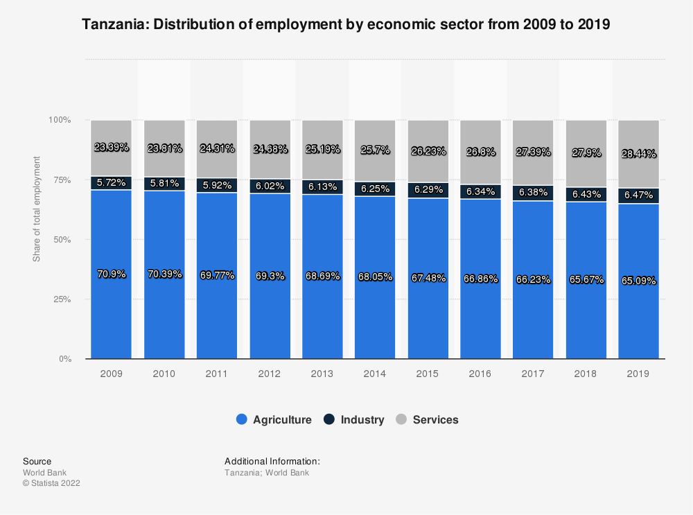 Statistic: Tanzania: Distribution of employment by economic sector from 2009 to 2019 | Statista