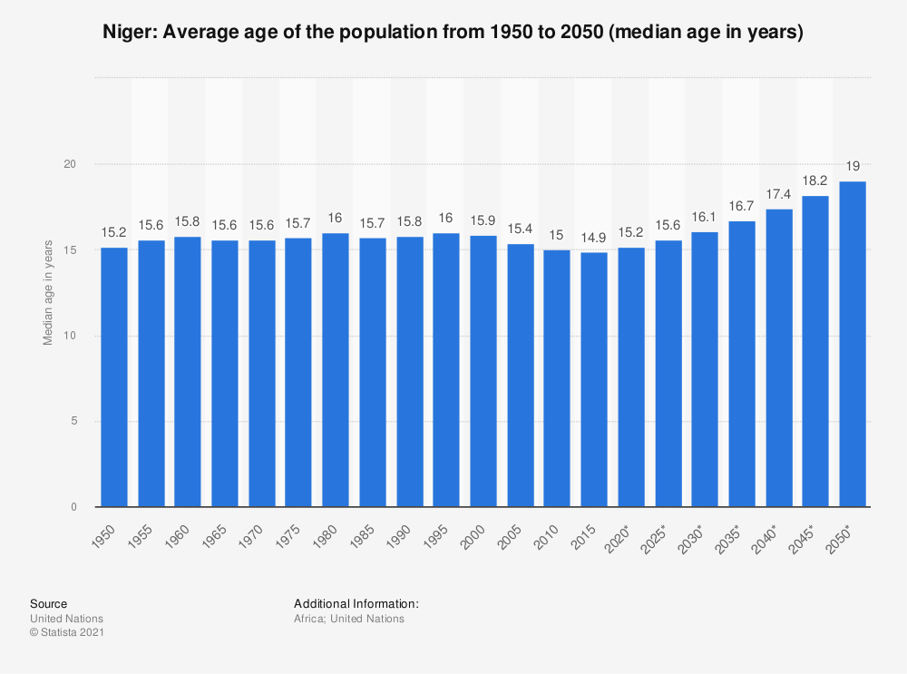 Statistic: Niger: Average age of the population from 1950 to 2050 (median age in years) | Statista