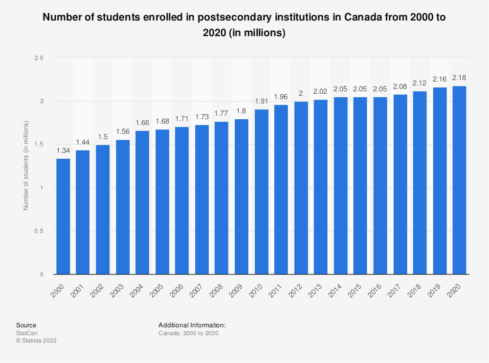 Statistic: Number of students enrolled in postsecondary institutions in Canada from 2000 to 2018 (in millions) | Statista
