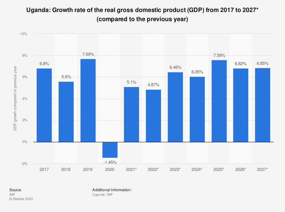 Statistic: Uganda: Growth rate of the real gross domestic product (GDP) from 2009 to 2021* (compared to the previous year) | Statista