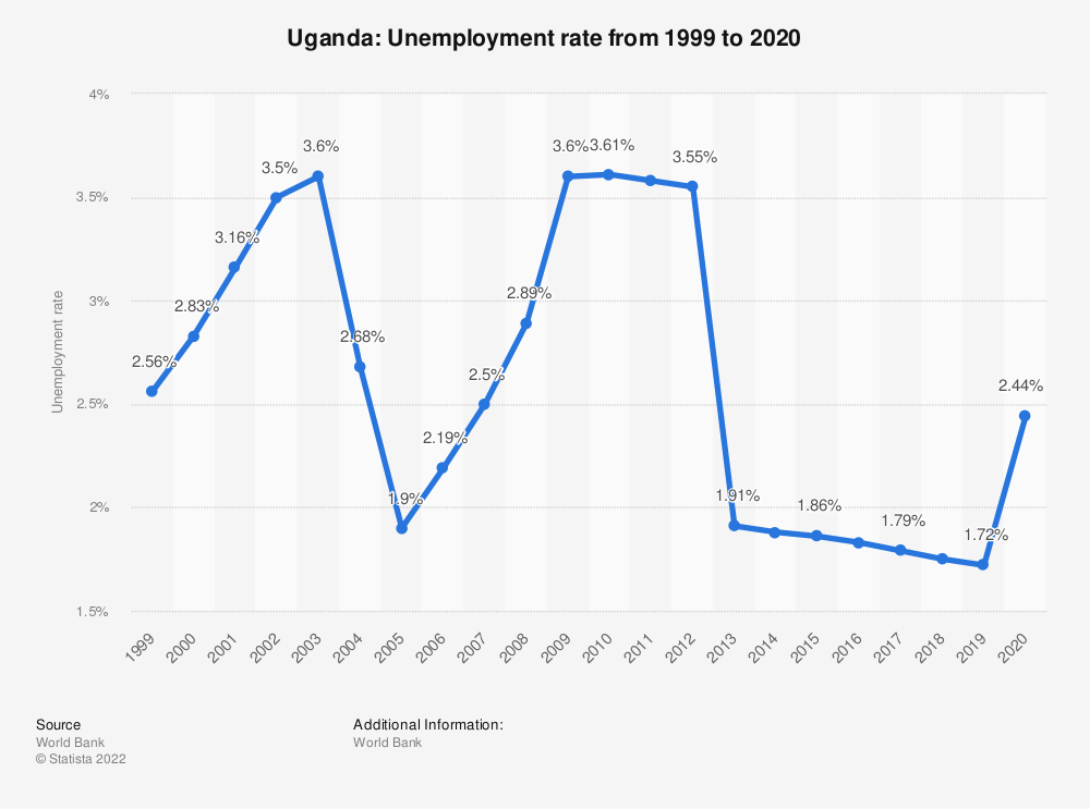 Statistic: Uganda: Unemployment rate from 2007 to 2017 | Statista