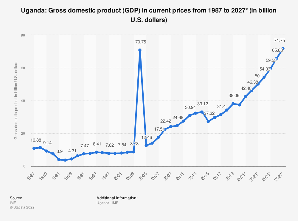 Statistic: Uganda: Gross domestic product (GDP) in current prices from 2012 to 2022* (in billion U.S. dollars)   Statista