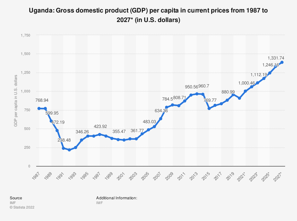 Statistic: Uganda: Gross domestic product (GDP) per capita in current prices from 2014 to 2024* (in U.S. dollars) | Statista