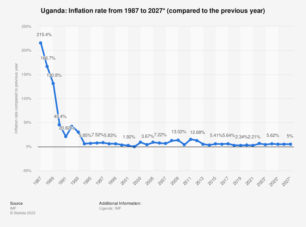 Statistic: Uganda: Inflation rate from 1984 to 2021* (compared to the previous year) | Statista