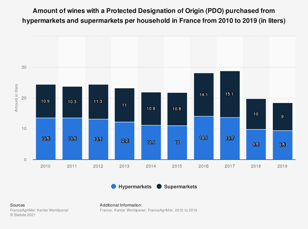 Statistic: Amount of AOP wine purchased from hypermarkets and supermarkets per household in France from 2010 to 2017 (in liters)  | Statista