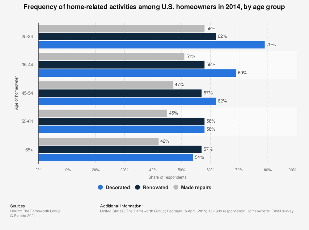 Statistic: Frequency of home-related activities among U.S. homeowners in 2014, by age group | Statista