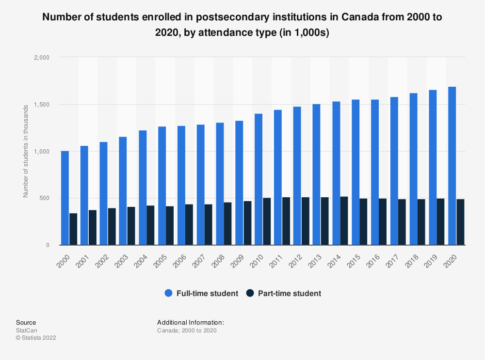Statistic: Number of students enrolled in postsecondary institutions in Canada from 2000 to 2017, by attendance type (in 1,000s) | Statista