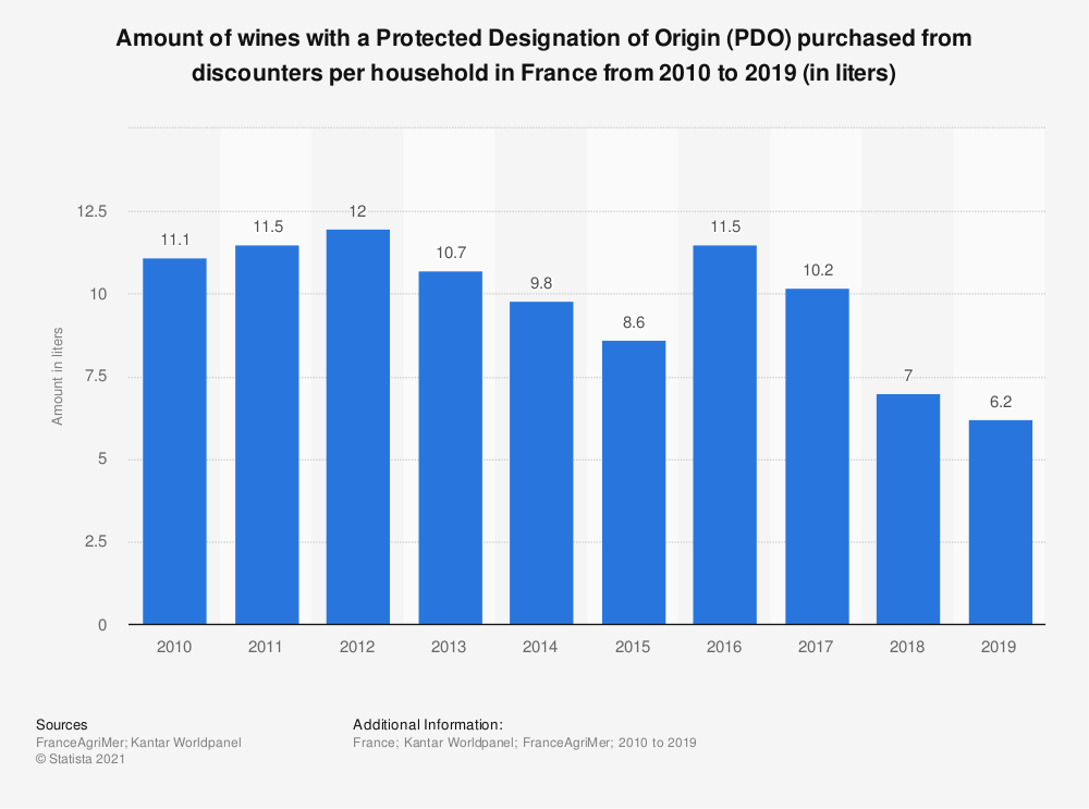 Statistic: Amount of AOP wine purchased from discounters per household in France from 2010 to 2016 (in liters)  | Statista