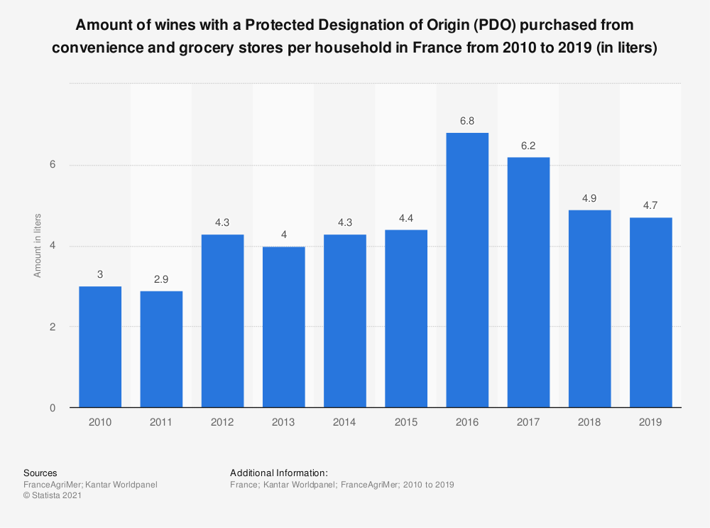 Statistic: Amount of wines with a Protected Designation of Origin (PDO) purchased from convenience and grocery stores per household in France from 2010 to 2019 (in liters)  | Statista