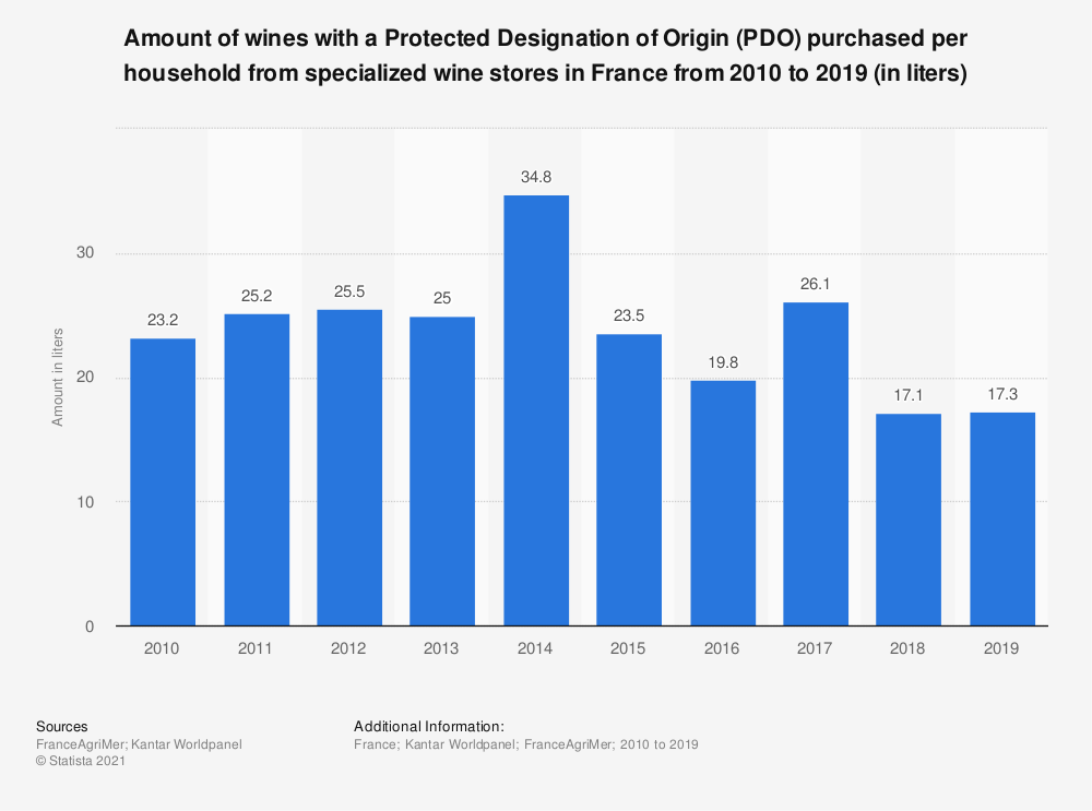 Statistic: Amount of AOP wine purchased per household from specialized wine stores in France from 2010 to 2017 (in liters)  | Statista
