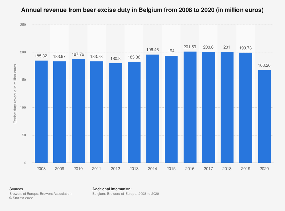 Statistic: Annual revenue from beer excise duty in Belgium from 2008 to 2017 (in million euro) | Statista