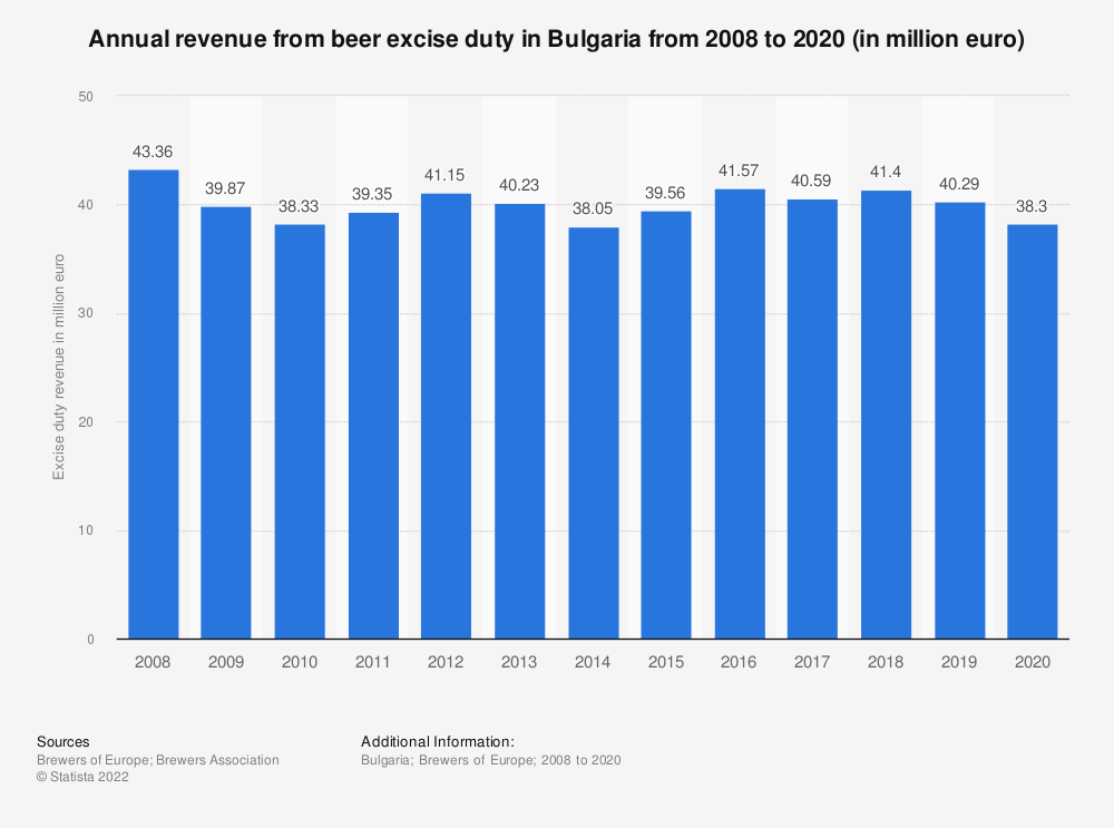 Statistic: Annual revenue from beer excise duty in Bulgaria from 2008 to 2018 (in million euro) | Statista