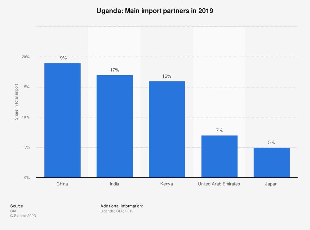 Statistic: Uganda: Main import partners in 2016 | Statista