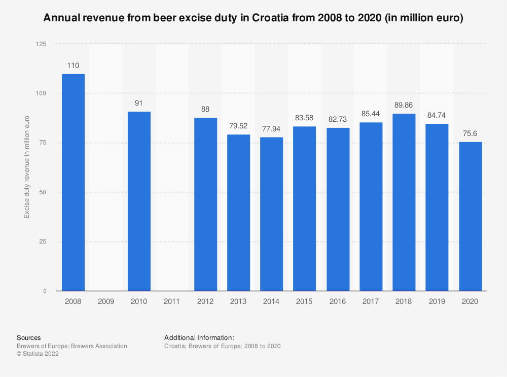 Statistic: Annual revenue from beer excise duty in Croatia from 2008 to 2018 (in million euro) | Statista