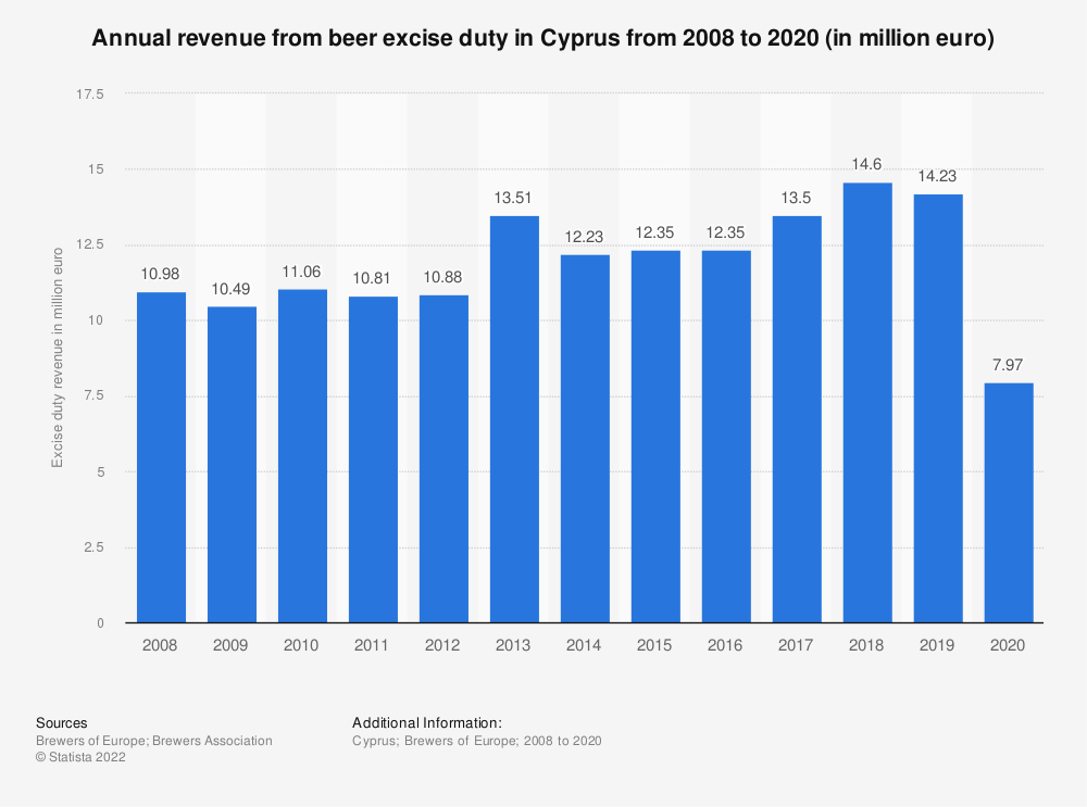 Statistic: Annual revenue from beer excise duty in Cyprus from 2008 to 2018 (in million euro) | Statista