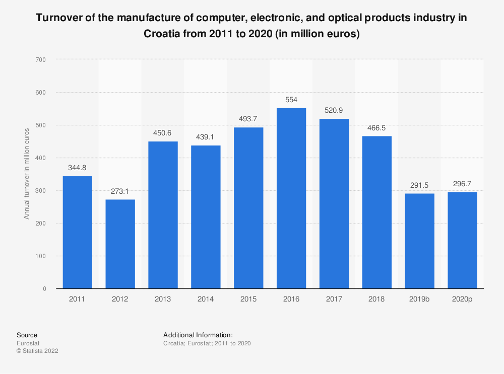 Statistic: Turnover of the manufacture of computer, electronic and optical products industry in Croatia from 2008 to 2016 (in million euros) | Statista
