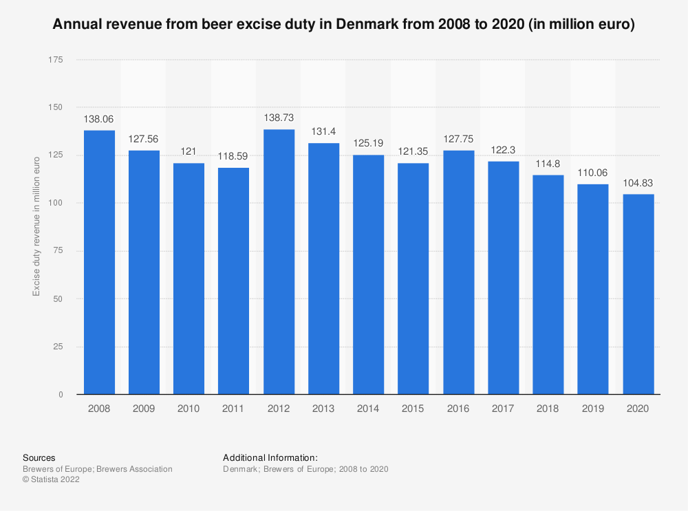 Statistic: Annual revenue from beer excise duty in Denmark from 2008 to 2018 (in million euro) | Statista