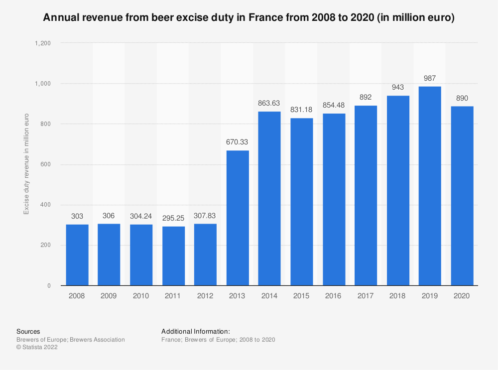 Statistic: Annual revenue from beer excise duty in France from 2008 to 2016 (in million euro) | Statista