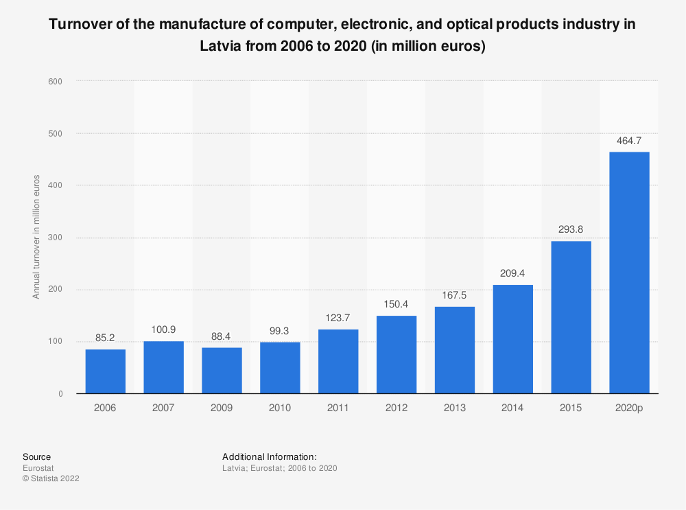 Statistic: Turnover of the manufacture of computer, electronic and optical products industry in Latvia from 2009 to 2016 (in million euros) | Statista