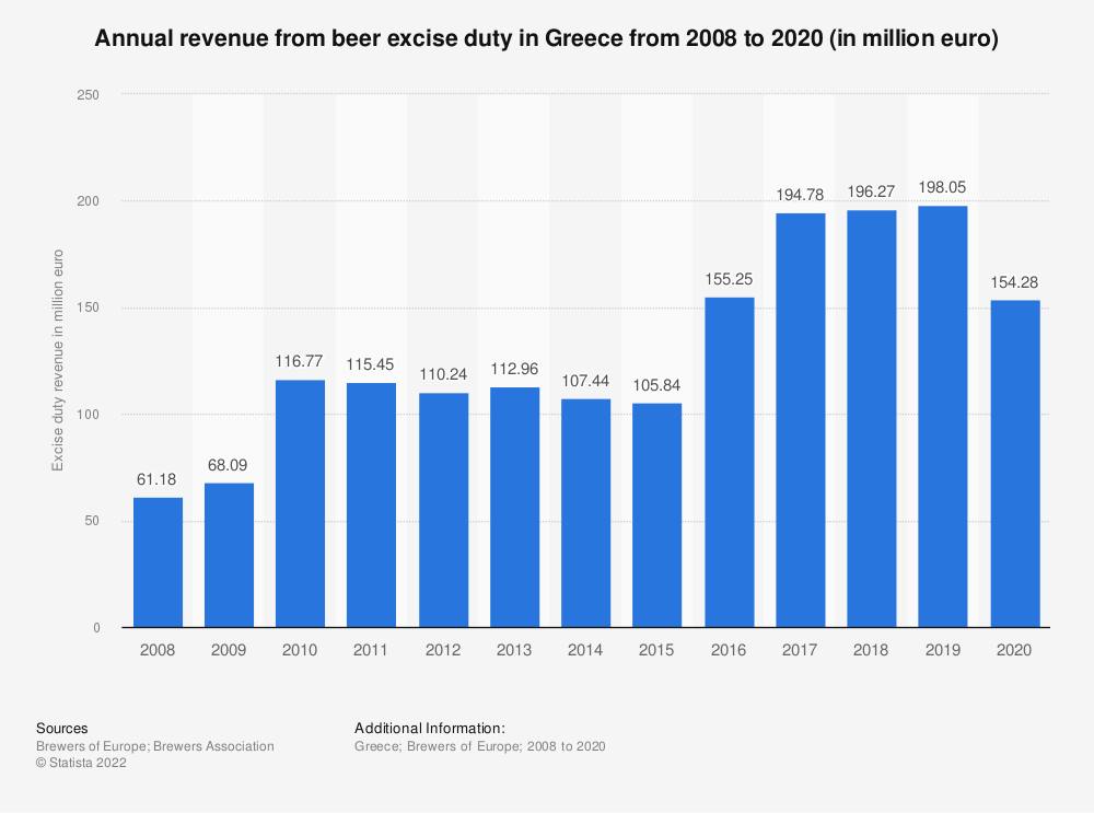 Statistic: Annual revenue from beer excise duty in Greece from 2008 to 2015 (in million euro)   Statista