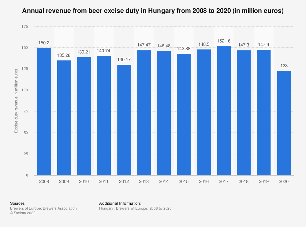 Statistic: Annual revenue from beer excise duty in Hungary from 2008 to 2017 (in million euro) | Statista