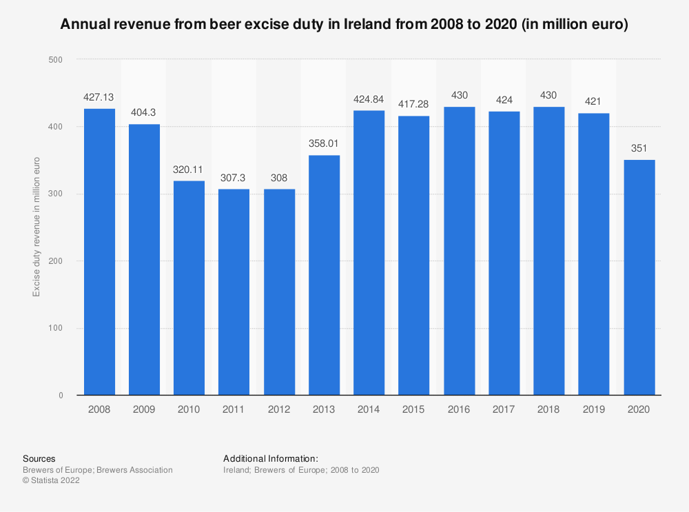 Statistic: Annual revenue from beer excise duty in Ireland from 2008 to 2017 (in million euro) | Statista