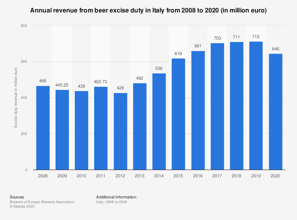 Statistic: Annual revenue from beer excise duty in Italy from 2008 to 2019 (in million euro) | Statista