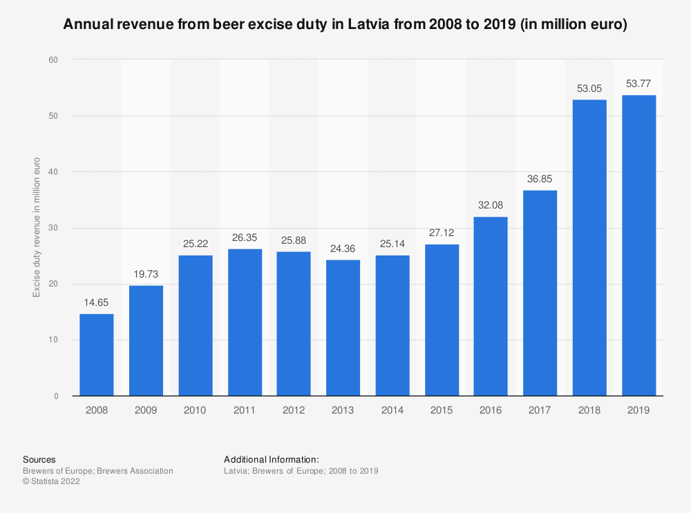 Statistic: Annual revenue from beer excise duty in Latvia from 2008 to 2017 (in million euro) | Statista