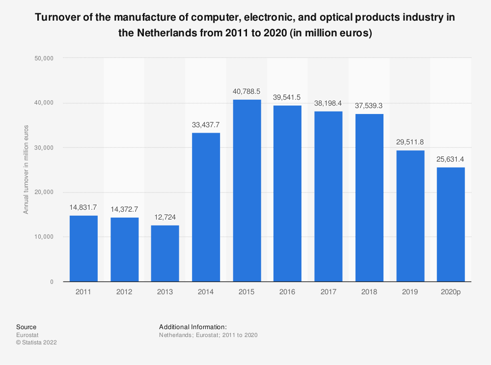 Statistic: Turnover of the manufacture of computer, electronic and optical products industry in the Netherlands from 2009 to 2016 (in million euros) | Statista