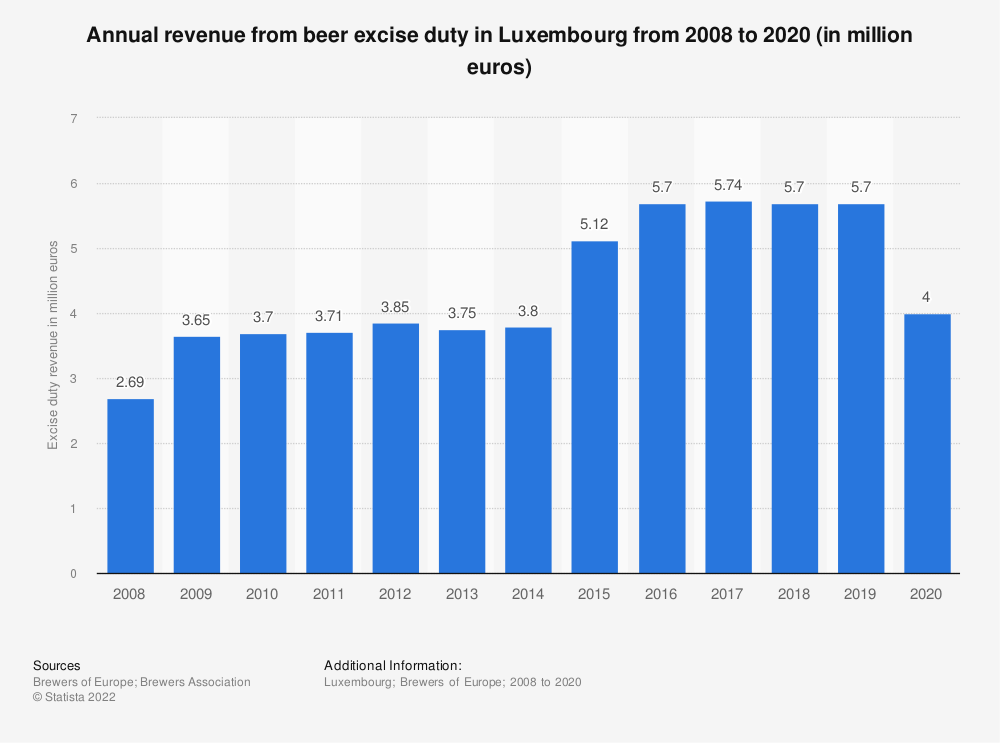 Statistic: Annual revenue from beer excise duty in Luxembourg from 2008 to 2017 (in million euro) | Statista