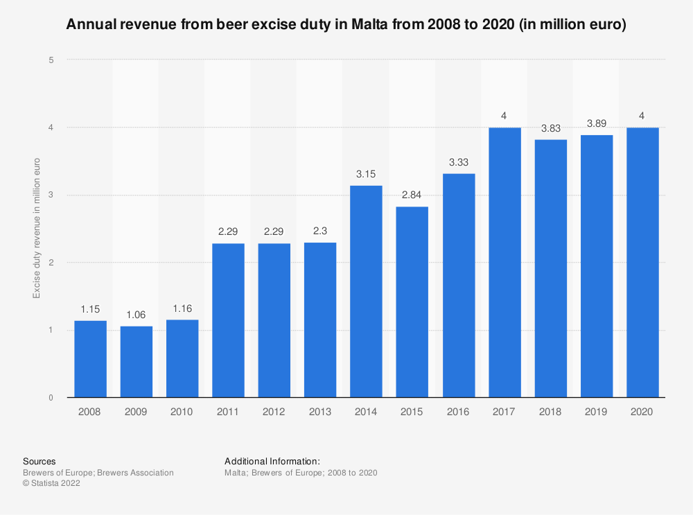 Statistic: Annual revenue from beer excise duty in Malta from 2008 to 2017 (in million euro) | Statista