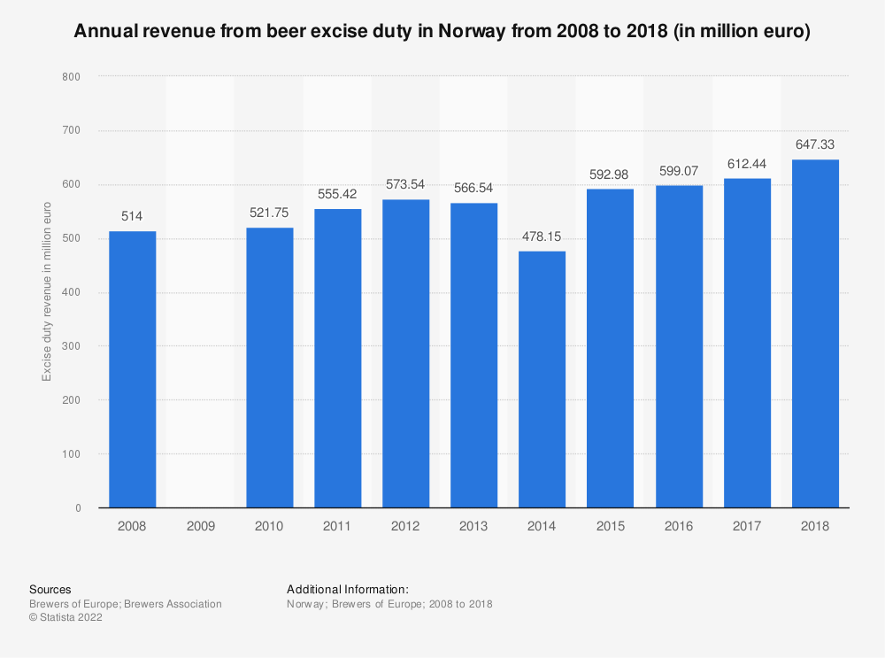 Statistic: Annual revenue from beer excise duty in Norway from 2008 to 2016 (in million euro) | Statista