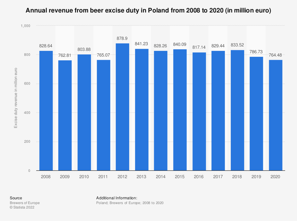Statistic: Annual revenue from beer excise duty in Poland from 2008 to 2018 (in million euro) | Statista