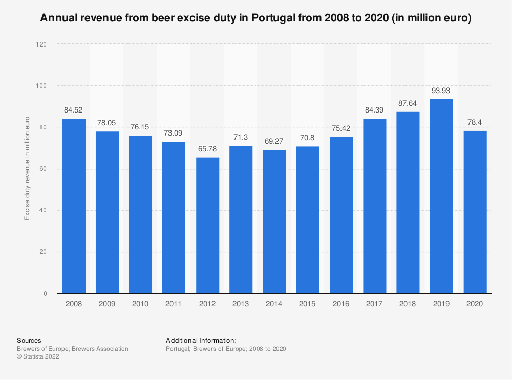 Statistic: Annual revenue from beer excise duty in Portugal from 2008 to 2017 (in million euro) | Statista