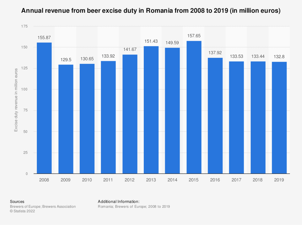 Statistic: Annual revenue from beer excise duty in Romania from 2008 to 2018 (in million euro) | Statista